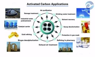 Activated Carbon Application